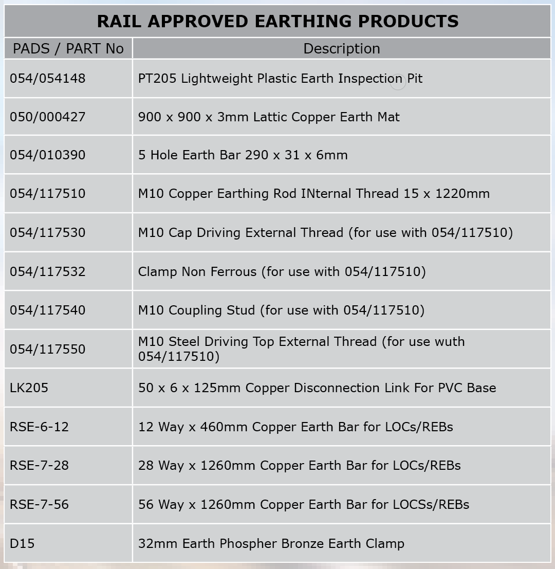 PADS Numbers for Rail Approved Earthing Products