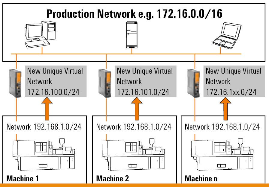 Ulink Easier Configuration