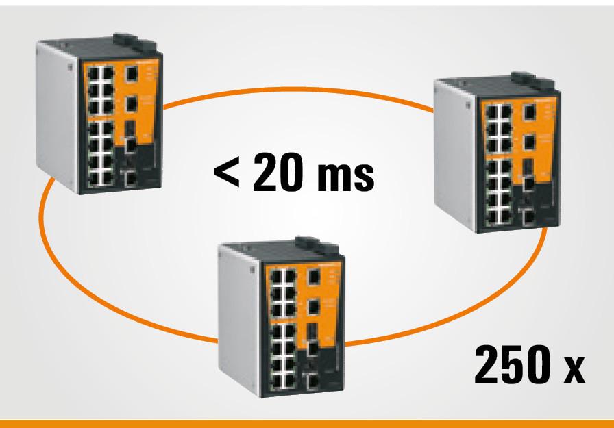 High Network Availability